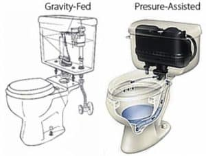 fed toilets