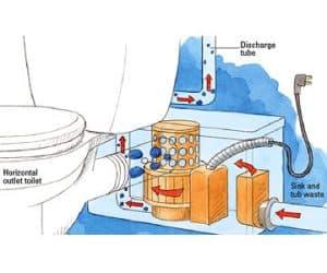 the upflush Macerating Toilet process